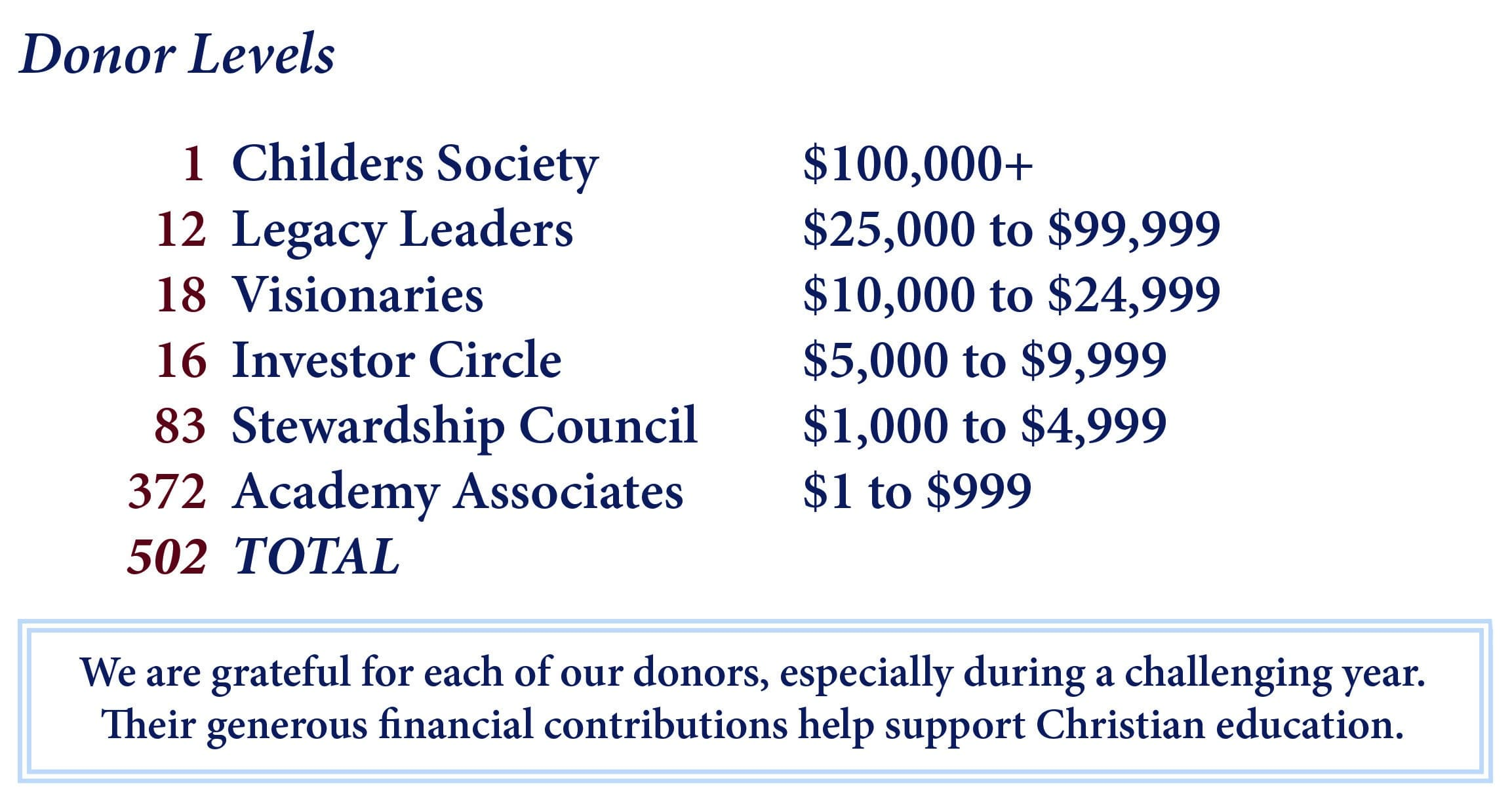 Christian Academy School System | 2020-2021 Annual Review | Donor Levels