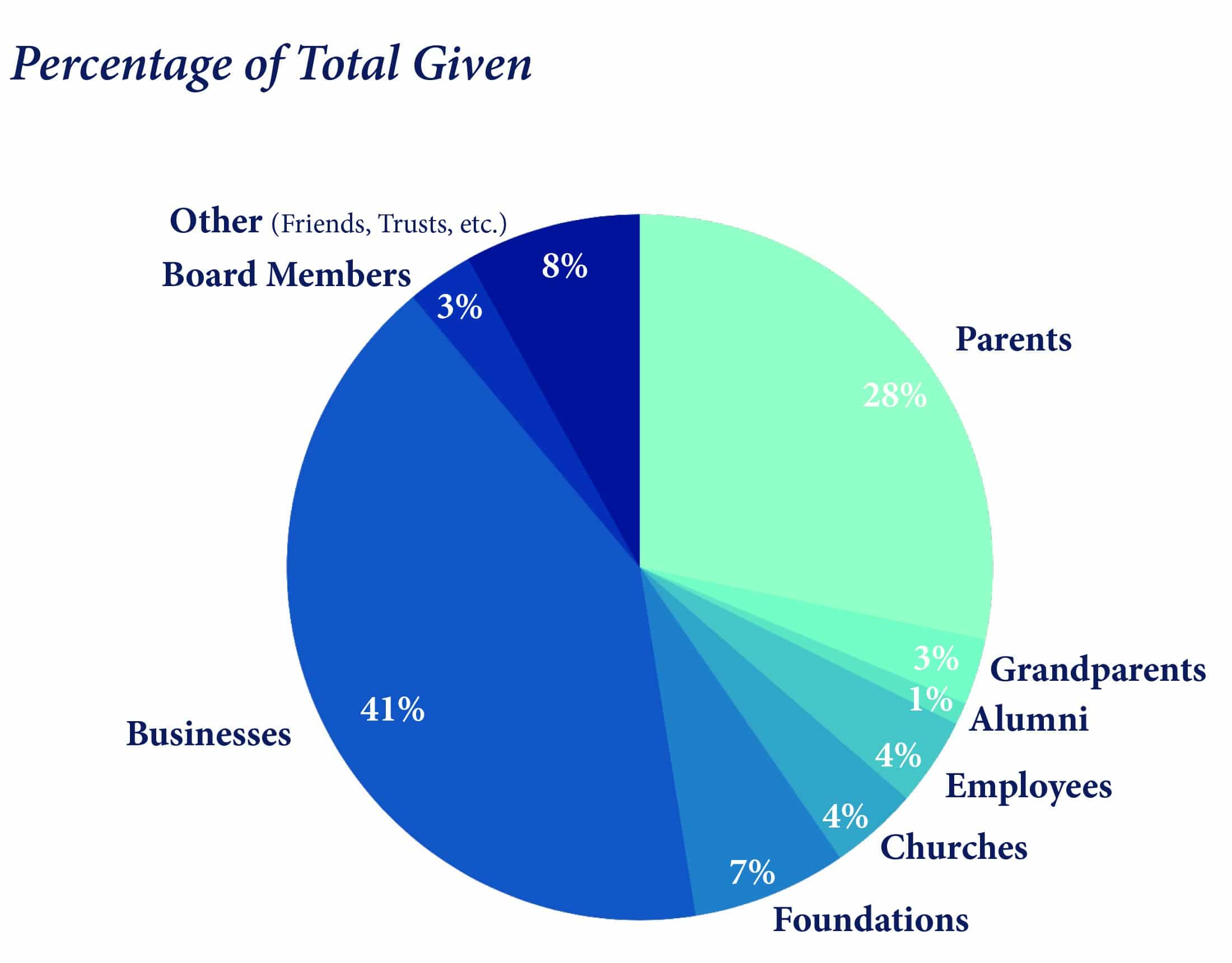 Christian Academy School System | 2020-2021 Annual Review | Percent of Total Given