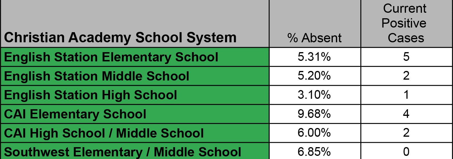 Christian Academy School System | COVID-19 Update | September 17, 2021